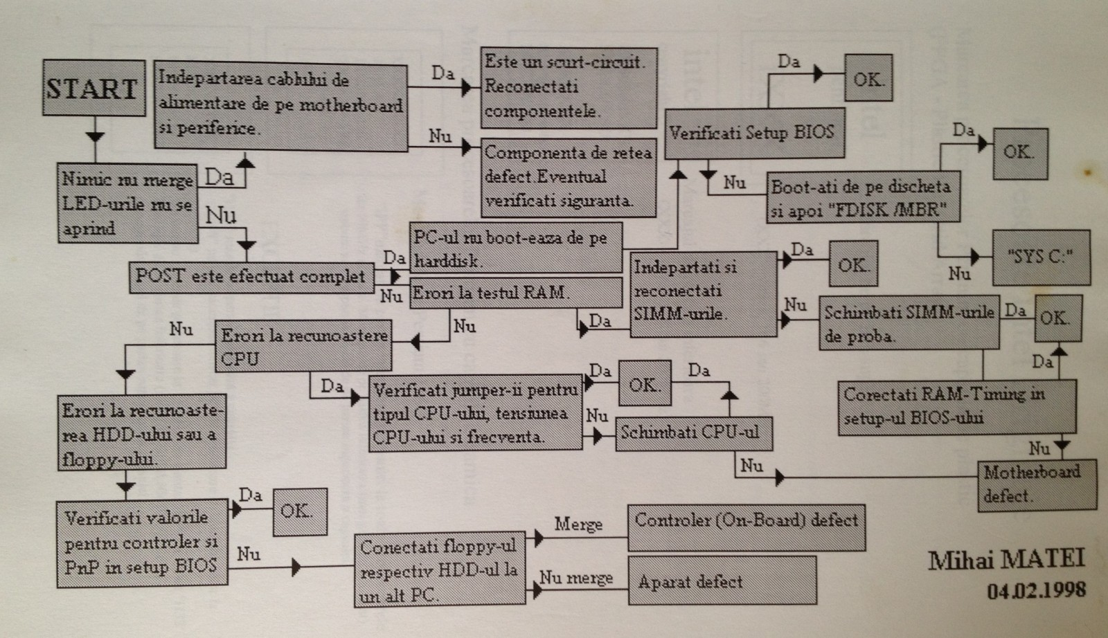 19980204-hardware-diagnosis-chart